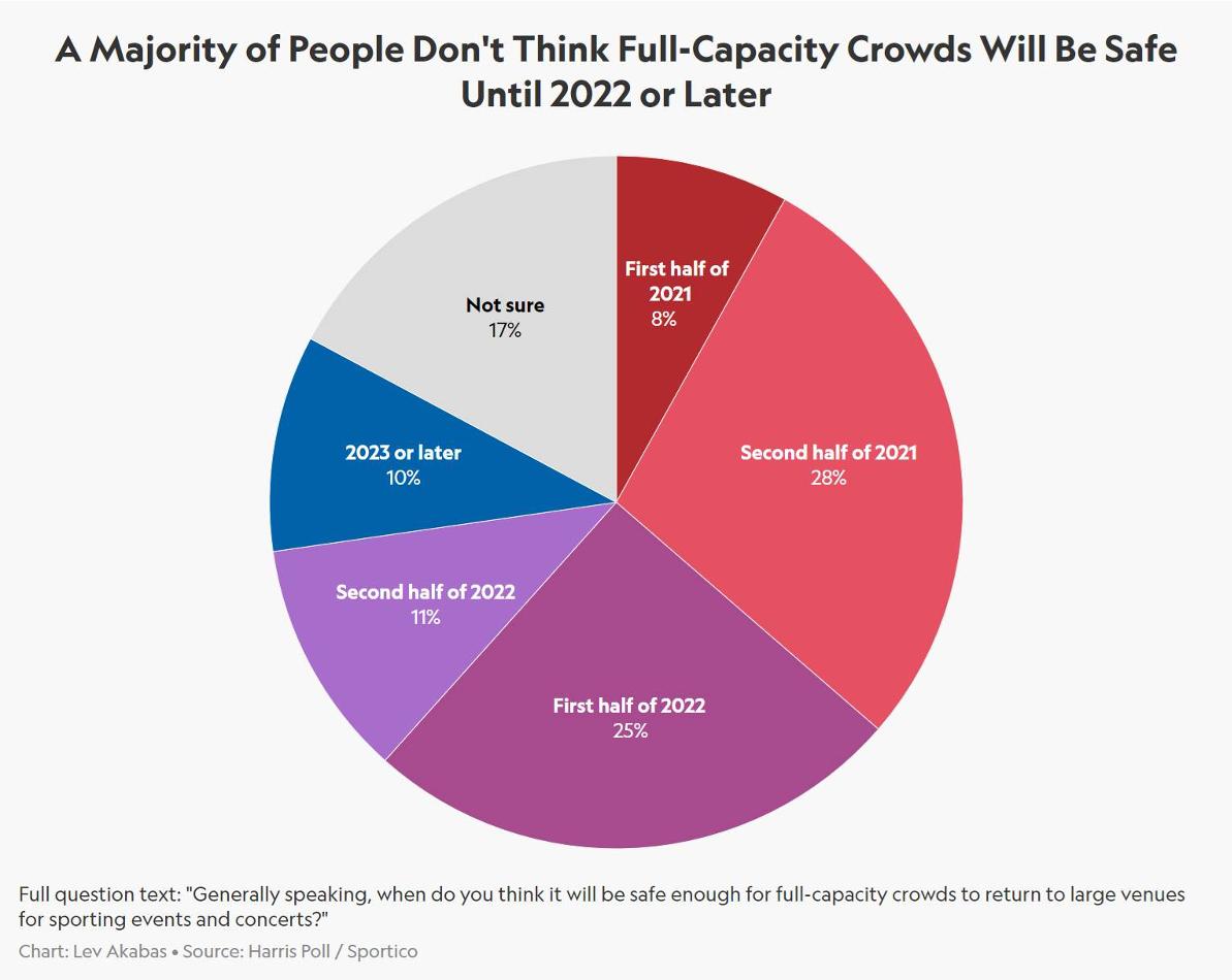 Covid event return survey Pie Chart